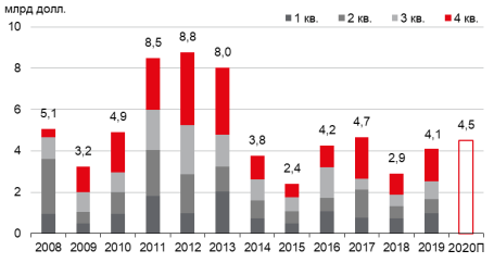 Рост объема инвестиционных сделок в недвижимость в 2019 году составил 41%