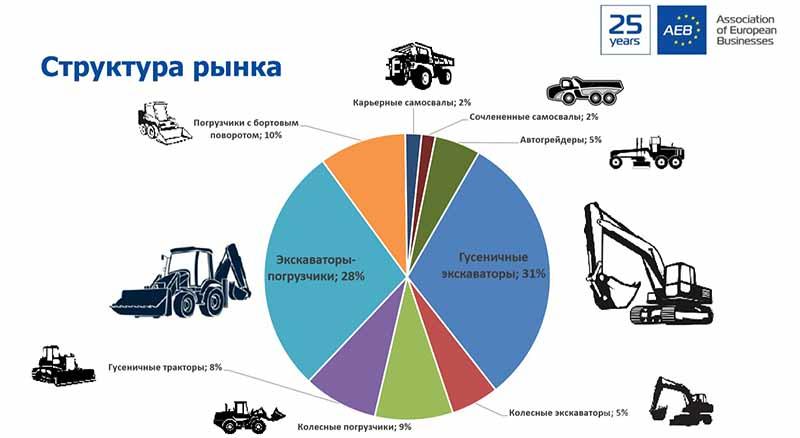 Продажи дорожно-строительной и спецтехники в России за 2019 год