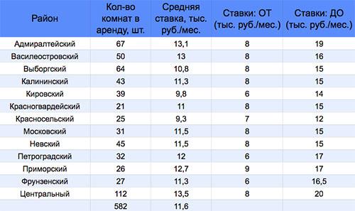 Рынок комнат Петербурга растет даже в кризис