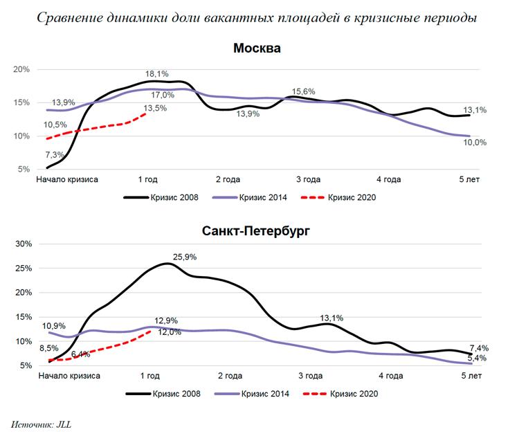 Уроки прошлого: повторит ли рынок недвижимости сценарии 2008 и 2014 годов?