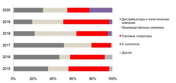 В Санкт-Петербурге объем сделок в складах 1-м полугодии превышает показатели аналогичного периода прошлого года