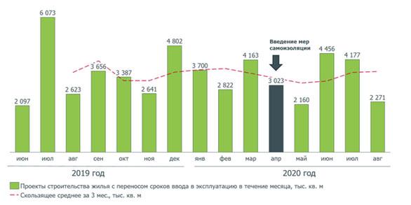 ДОМ.РФ: Пандемия не стала причиной массовых переносов сроков ввода жилья