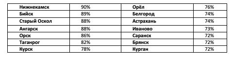 Спрос на квартиры в Санкт-Петербурге за 9 месяцев 2020 г. вырос на 38%, на загородные дома в Ленобласти – на 54%