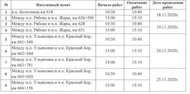 Движение на федеральной дороге М-10 в Ленинградской области кратковременно перекроют в связи с монтажом линий освещения
