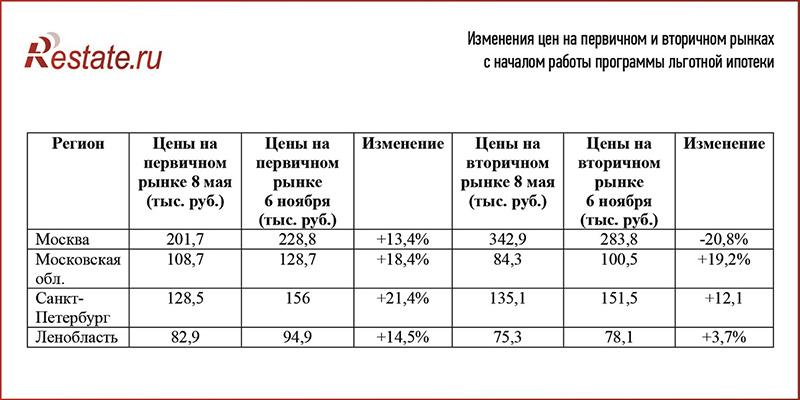 Льготная ипотека разогрела рынок в Москве и Санкт-Петербурге: новостройки обходят вторичку