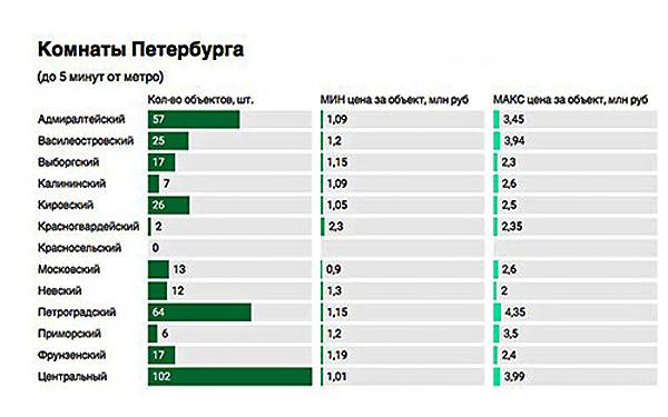 Количество ликвидных комнат в Петербурге сократилось на 21%