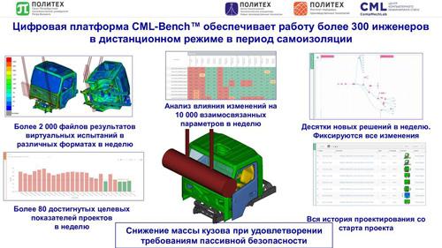 Новый российский электромобиль был создан с помощью дистанционных технологий