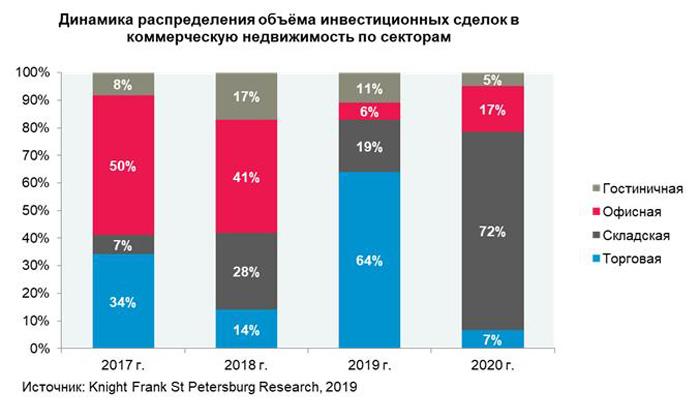 Уровень инвестиций в недвижимость Петербурга сократился на 42% за год