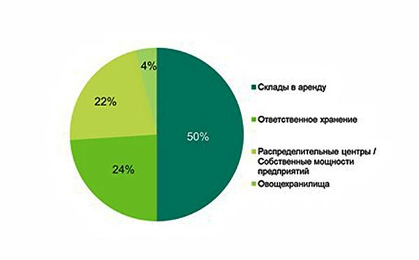 Дефицит холодильных складов на рынке Петербурга