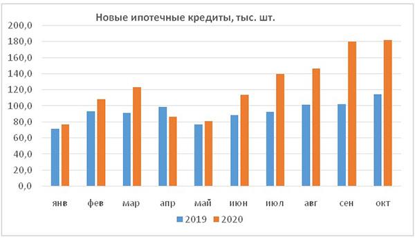 Россияне вновь взяли рекордное количество ипотечных кредитов