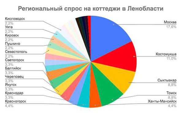 Коттеджи Ленобласти выигрывают конкуренцию за региональных клиентов у московских аналогов