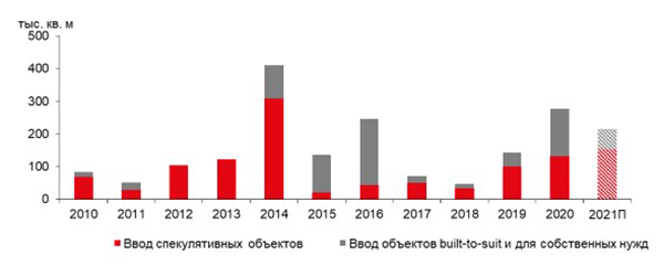 В 2021 году в Санкт-Петербурге ожидается ввод свыше 210 тыс. кв. м складской недвижимости