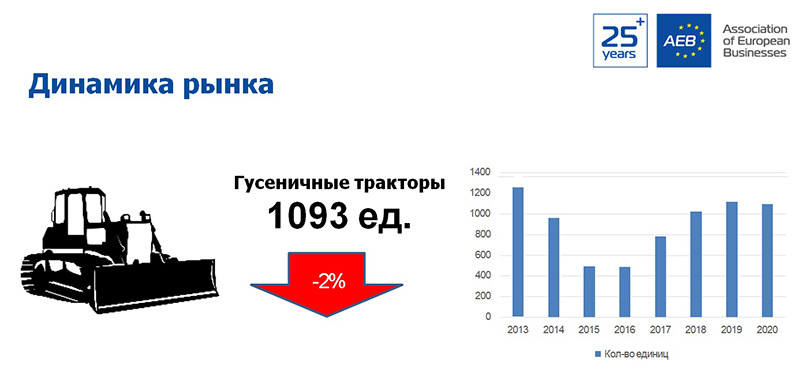 Продажи дорожно-строительной и спецтехники в России за 2020 год