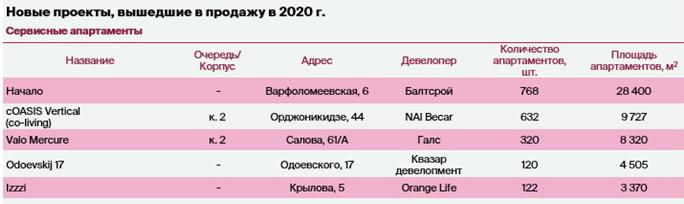 Итоги 2020: Апартаменты в Санкт-Петербурге