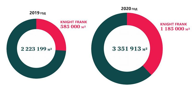 Knight Frank увеличила объем сделок со складской недвижимостью в два раза