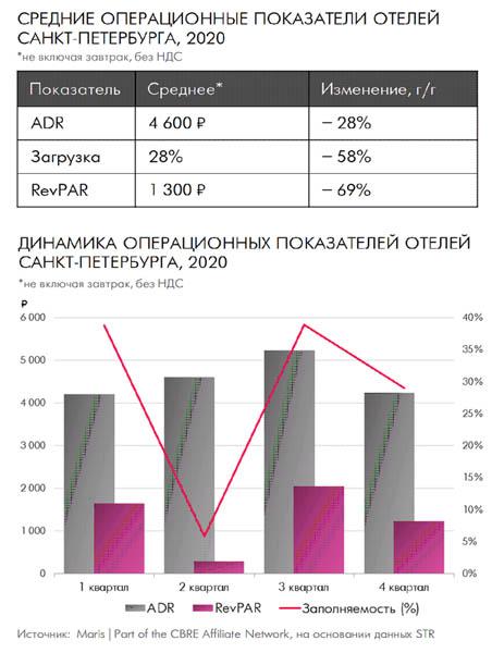 Итоги 2020: Гостиничная недвижимость в Санкт-Петербурге