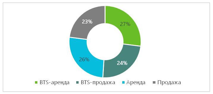 В регионах России зафиксирован исторический рекорд спроса на складскую недвижимость