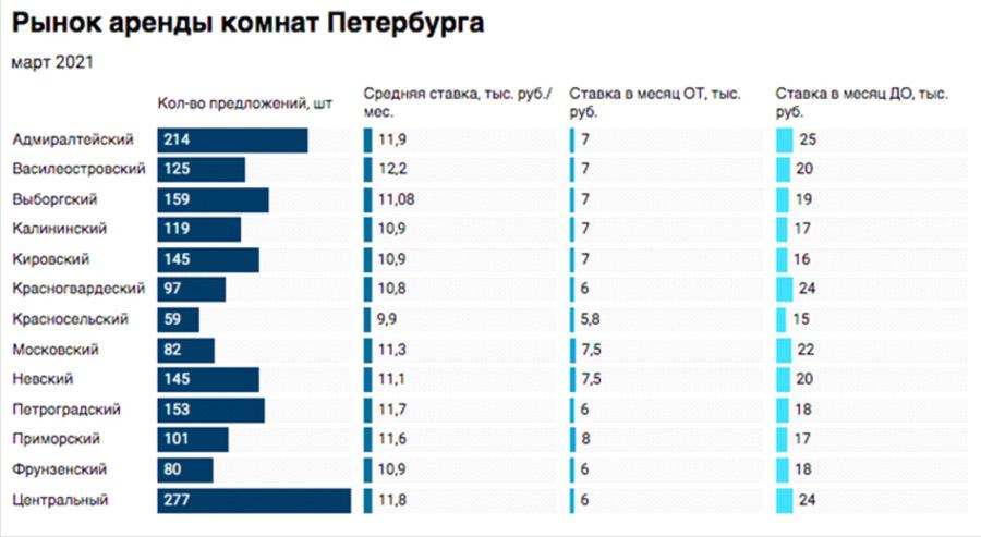 Самая дорогая комната Санкт-Петербурга сдается за 25 тыс. рублей в месяц