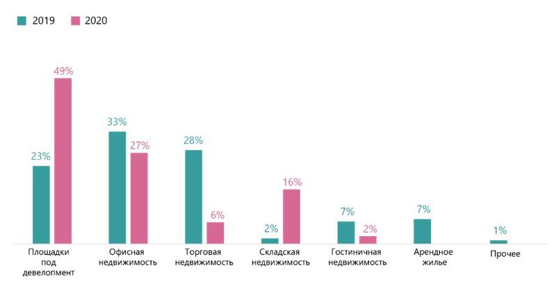 Анализ инвестиций в коммерческую недвижимость в 2020 году по странам и секторам