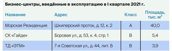 Рынок офисной недвижимости в Санкт-Петербурге: 1 квартал 2021 года