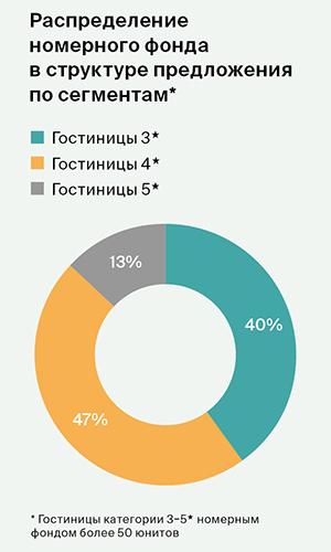 Итоги 2020 года на рынке гостиничной недвижимости Санкт-Петербурга