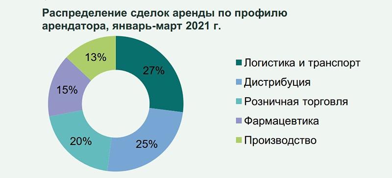 Рынок складской недвижимости в Санкт-Петербурге за 1 квартал 2021 года