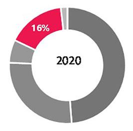 Инвестиции в коммерческую недвижимость. Итоги I полугодия 2021 года