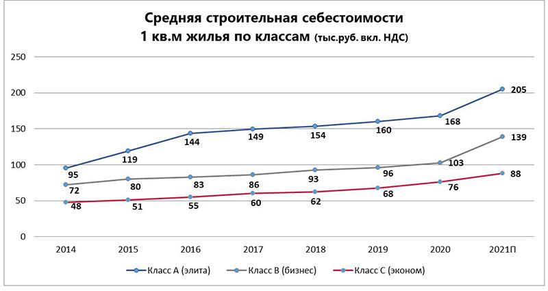 Cебестоимость строительства до конца года увеличится минимум на 16%