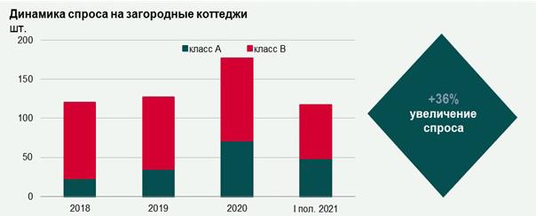 Итоги первого полугодия на рынке загородной недвижимости Ленинградской области