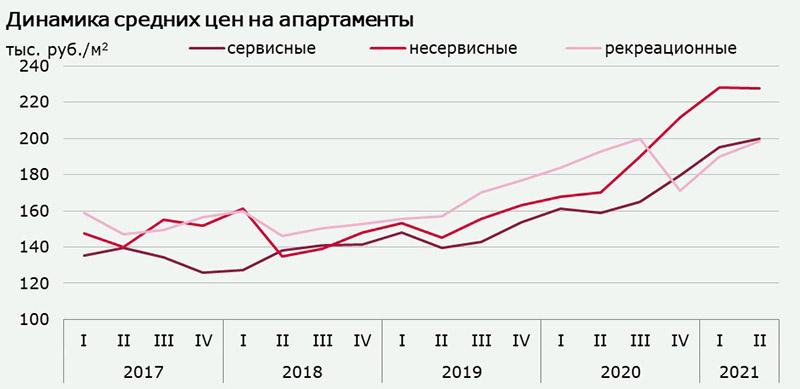 Рынок апартаментов: итоги 1 полугодия 2021 года