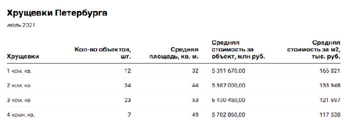 Предложений квартир в «хрущёвках» Петербурга стало в 2 раза меньше