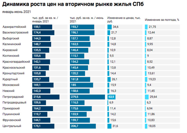 Рост цен на вторичную недвижимость Санкт-Петербурга по районам за 6 месяцев 2021 года