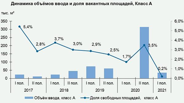Складская недвижимость Санкт-Петербурга: итоги 1 полугодия 2021 года