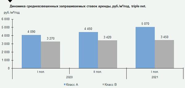 Стоимость строительства складов увеличилась на 23%