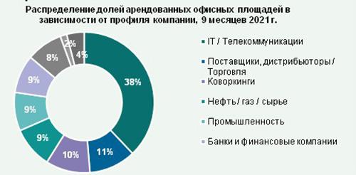Рынок офисной недвижимости в Санкт-Петербурге: результаты за 9 месяцев 2021 года